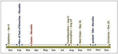 Orthodox Fasting Calendar 2022.Liturgical Calendar